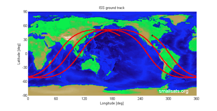 ISS Ground Track