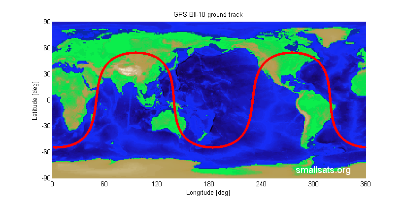 GPS Ground Track
