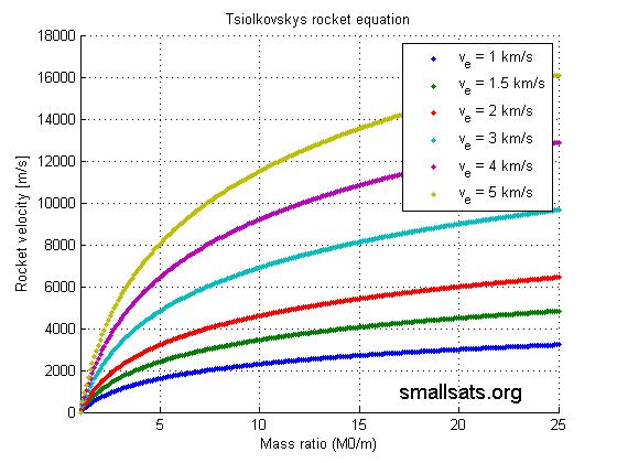Tsiolkovskys Equation