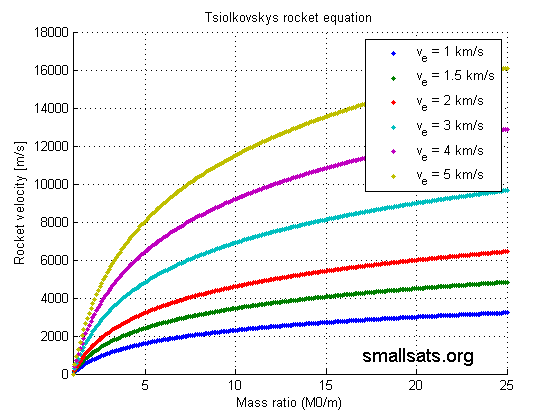 Tsiolkovskys Equation
