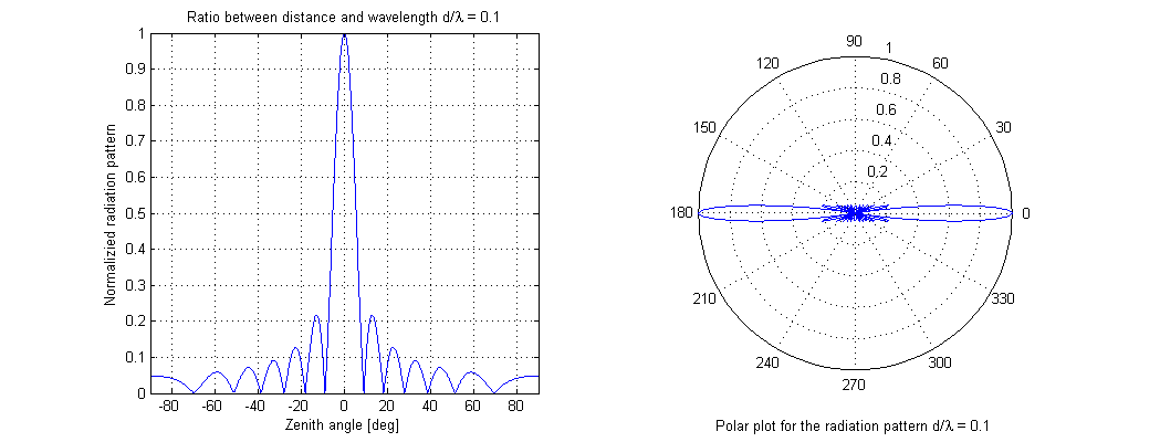 Phased Array Antenna, Radiation Pattern and Array
