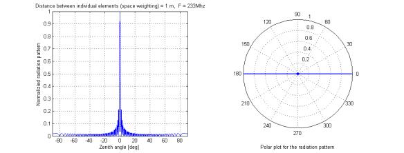 Phased array antenna | Small Satellites